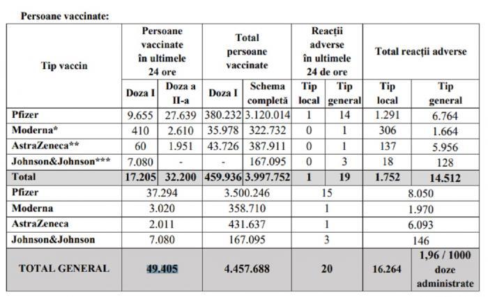 Bilanţ de vaccinare anti-Covid în România, 7 iunie 2021. 49.405 de persoane vaccinate în ultimele 24 de ore