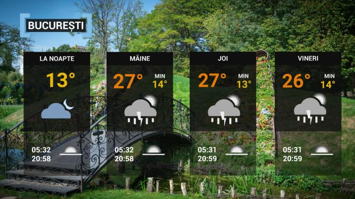Vremea 9 iunie. Instabilitatea atmosferică se întoarce în cea mai mare parte a ţării