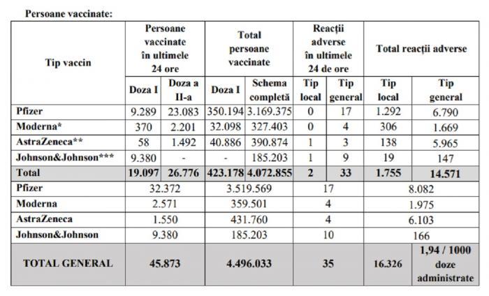 Bilanţ de vaccinare anti-Covid în România, 9 iunie 2021. 45.873 de persoane vaccinate în ultimele 24 de ore